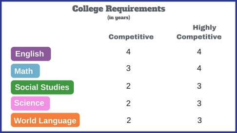 high school course requirements for colleges